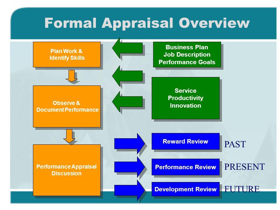 business plan appraisal