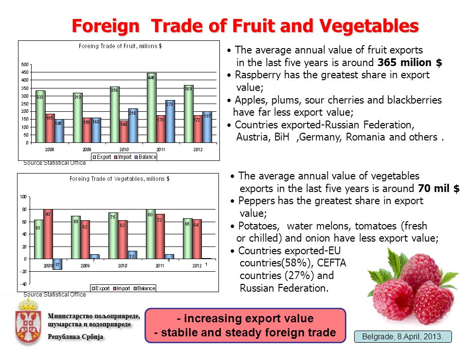 Implementation of OECD Scheme for Fresh Fruit and Vegetables into
