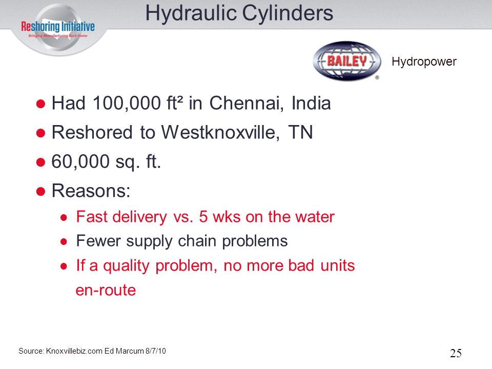 Hydraulic Cylinders Had 100,000 ft² in Chennai, India