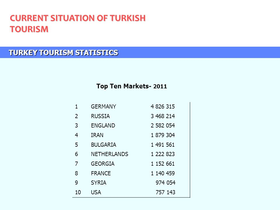 Republic Of Turkey Ministry Of Culture And Tourism Ppt Download