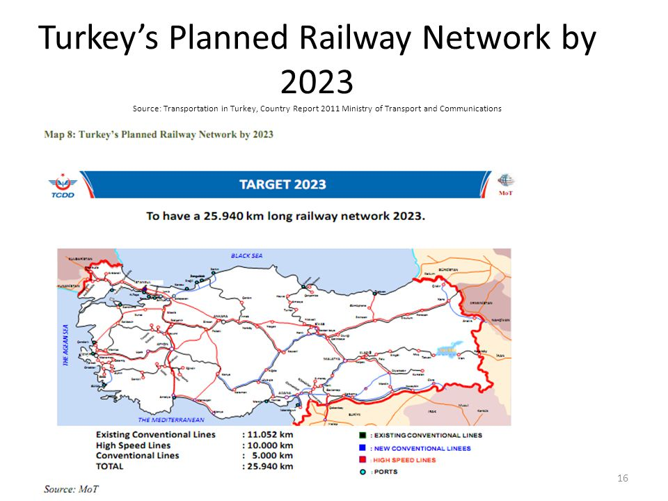 Turkey's Planned Railway Network by 2023 Source: Transportation in Turkey, Country Report 2011 Ministry of Transport and Communications