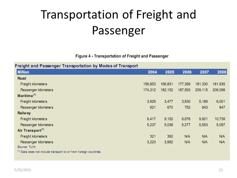 Transportation of Freight and Passenger