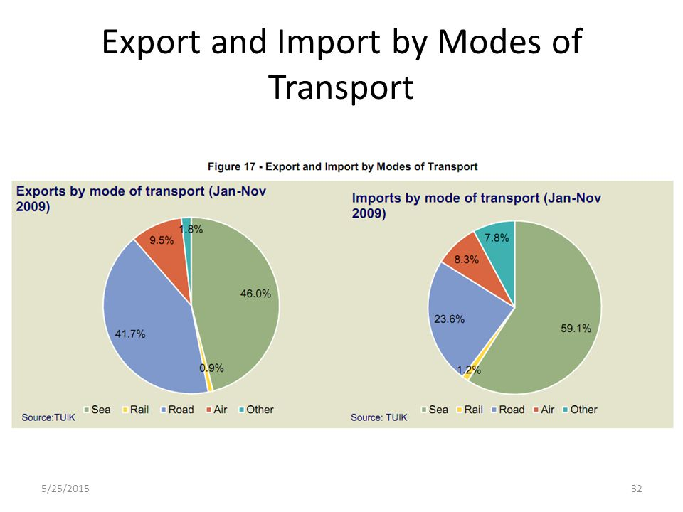 Export and Import by Modes of Transport