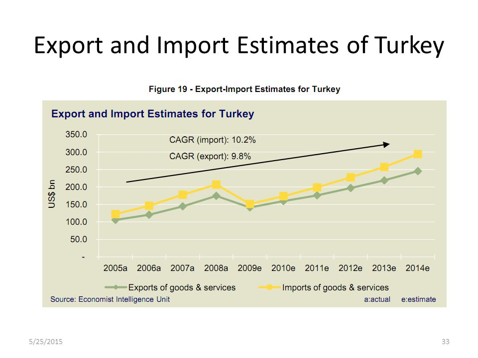 Export and Import Estimates of Turkey