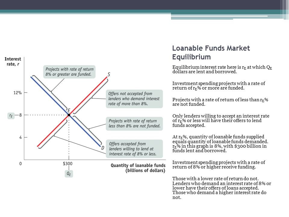 Financial Sector Loanable Funds Market Ppt Video Online Download