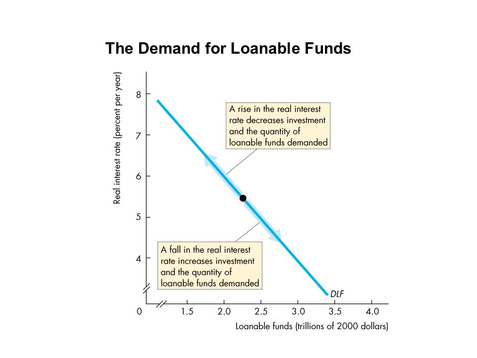 The Demand for Loanable Funds