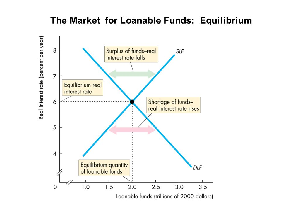 The Market for Loanable Funds: Equilibrium