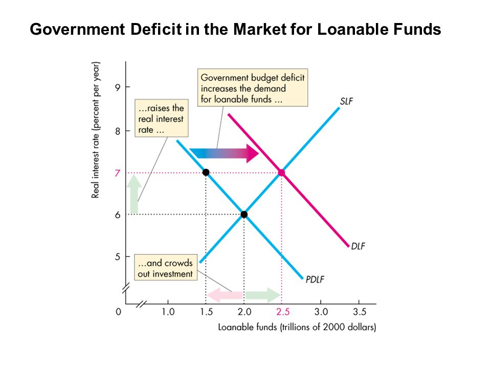 Government Deficit in the Market for Loanable Funds
