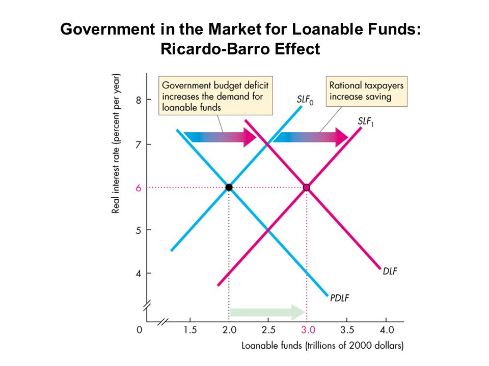 Government in the Market for Loanable Funds: Ricardo-Barro Effect