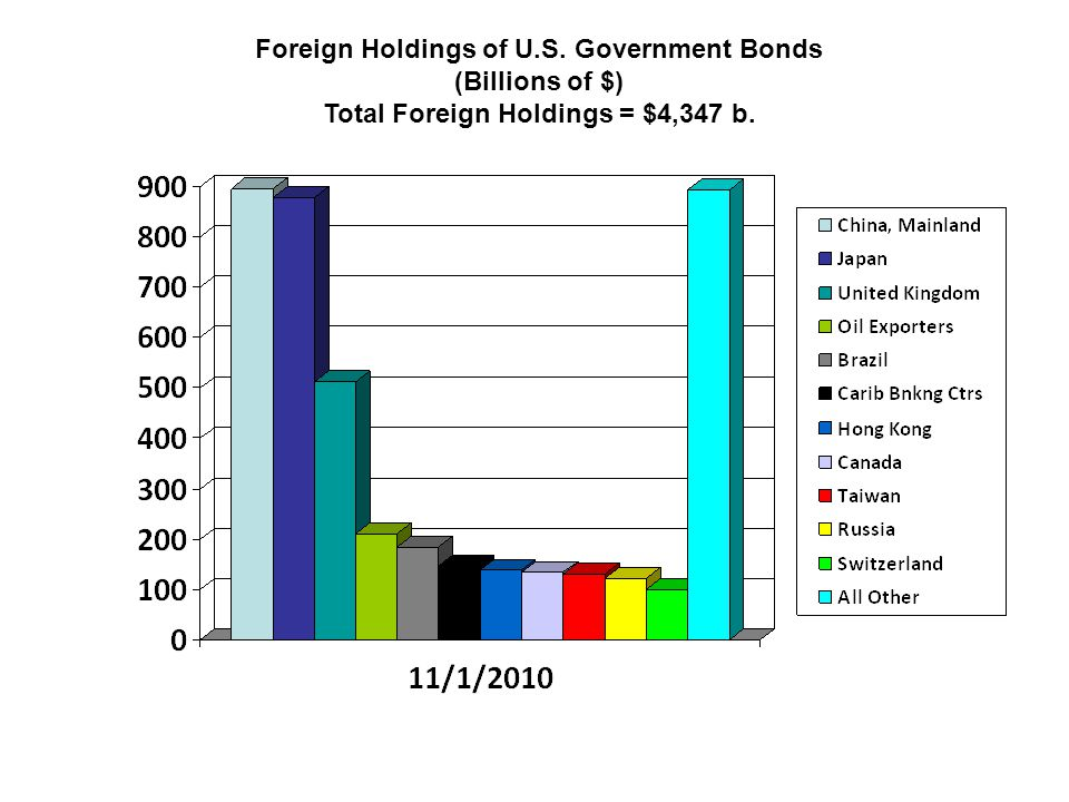 Foreign Holdings of U.S. Government Bonds (Billions of $)