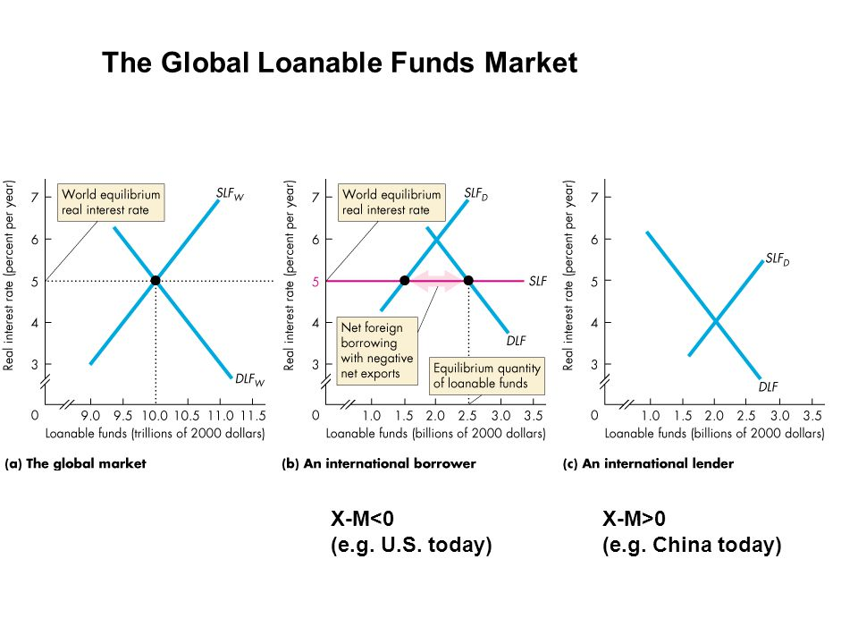 The Global Loanable Funds Market