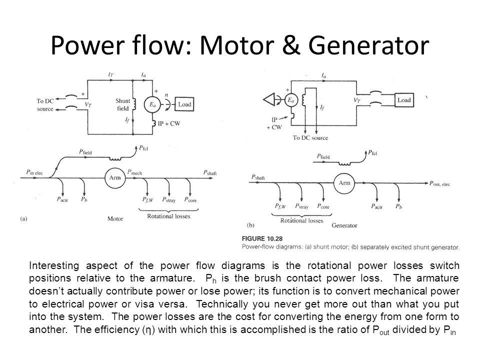 Elec467 Power Machines Transformers Ppt Video Online Download
