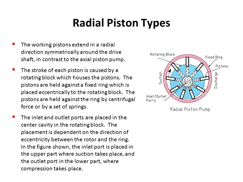 Radial piston pump.