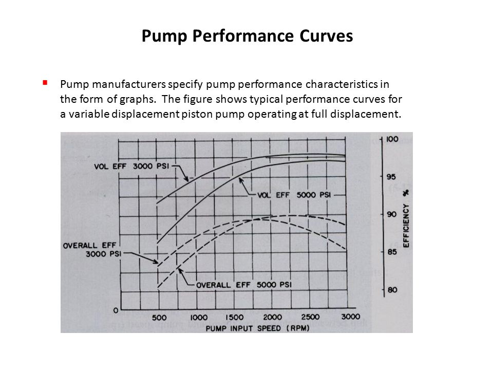 Typical pump efficiency curve