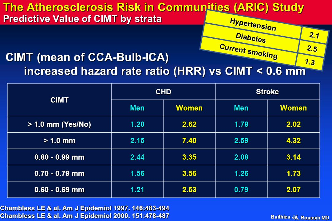 The Atherosclerosis Risk in Communities (ARIC) Study Predictive Value of CIMT by strata
