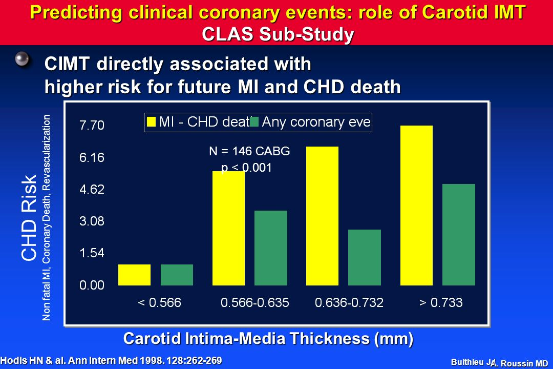 Non fatal MI, Coronary Death, Revascularization