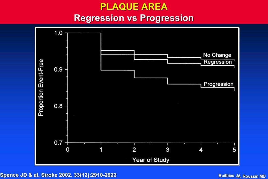 PLAQUE AREA Regression vs Progression