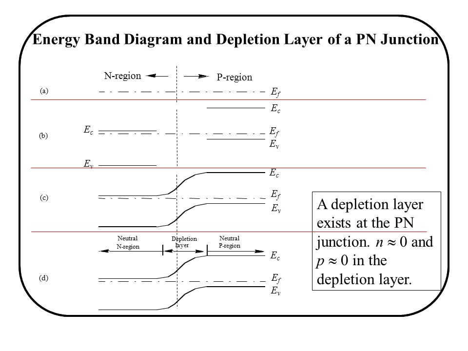 Integrated Circuit Devices Ppt Video Online Download