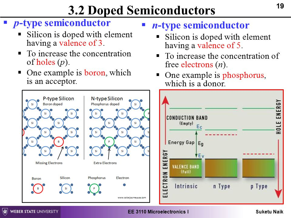 Emt111 chapter 1 introduction to semiconductor by en. Rosemizi b.