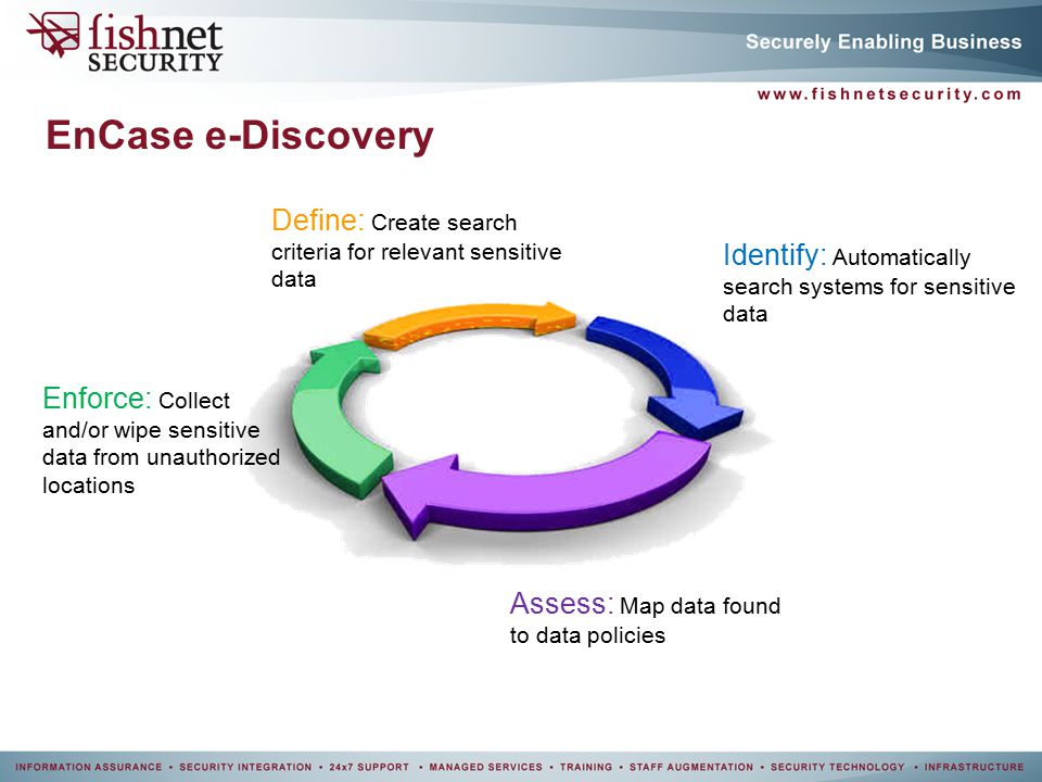 FishNet Security EDiscovery Benjamin Stephan Ppt Video Online - Ediscovery data map
