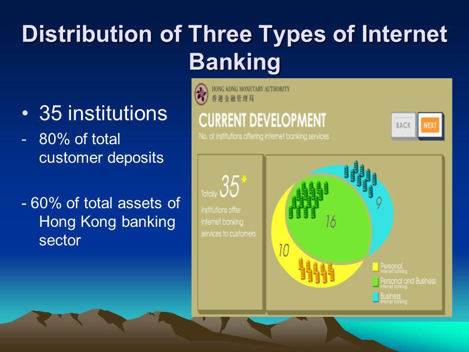 types of e banking pdf