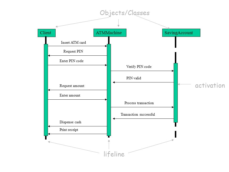 Interaction Diagrams Activity Diagram State Machine Diagram Ppt
