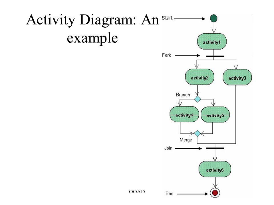 Interaction diagrams activity diagram state machine diagram ppt 41 activity ccuart Choice Image