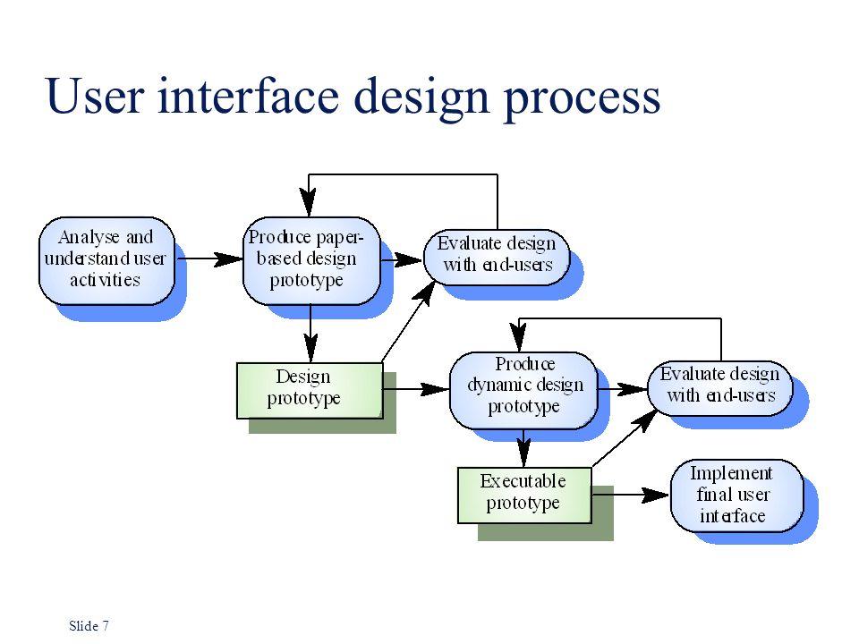 User Interface Design | Chapter 13 User Interface Design Ppt Video Online Download