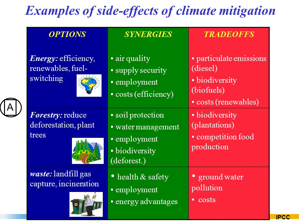 Ipcc Wg3 Sustainable Development And Climate Change Mitigation Ppt
