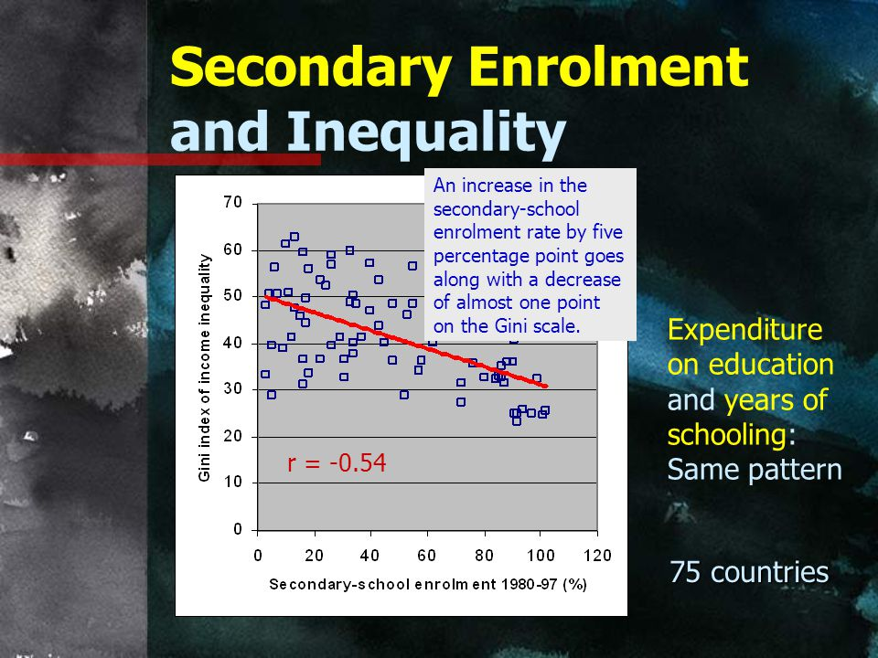 Secondary Enrolment and Inequality