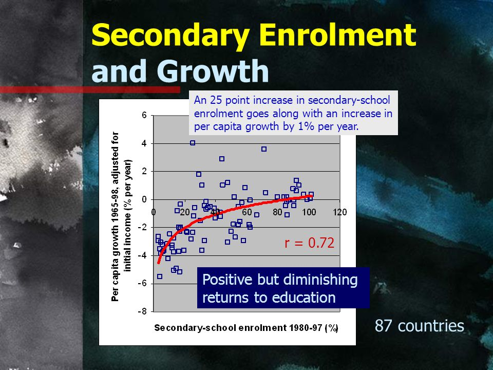 Secondary Enrolment and Growth
