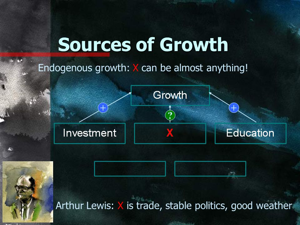 Sources of Growth Endogenous growth: X can be almost anything! + +