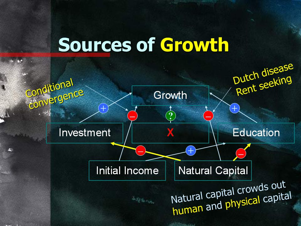 Sources of Growth Dutch disease Rent seeking Conditional convergence +