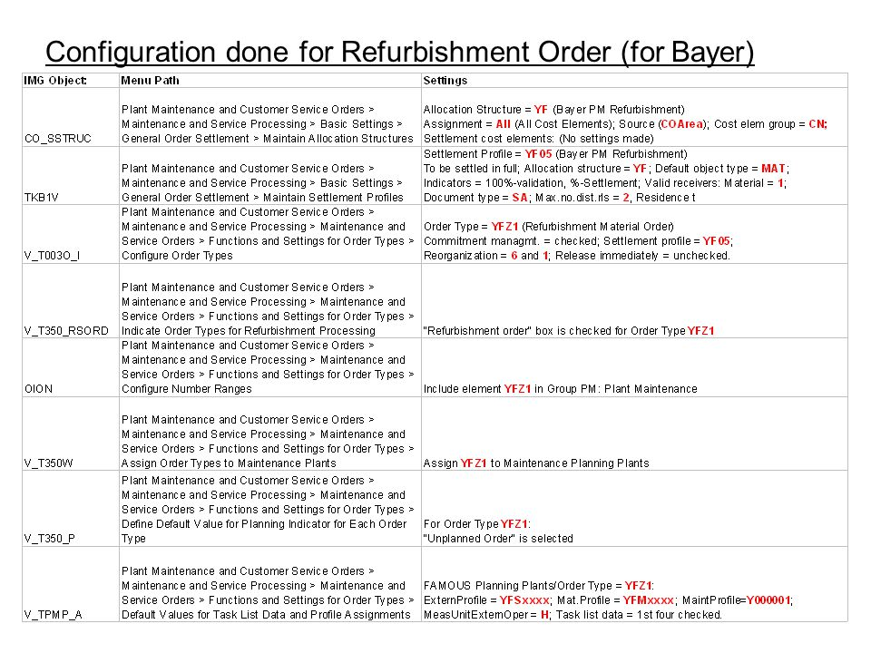 Configuration done for Refurbishment Order (for Bayer)