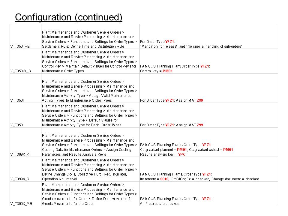 Configuration (continued)