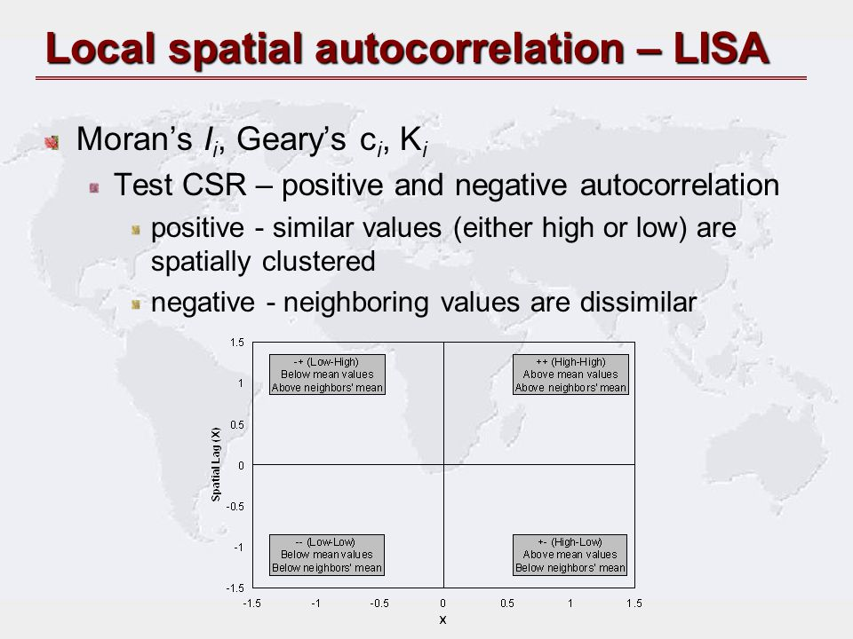 Local spatial autocorrelation – LISA