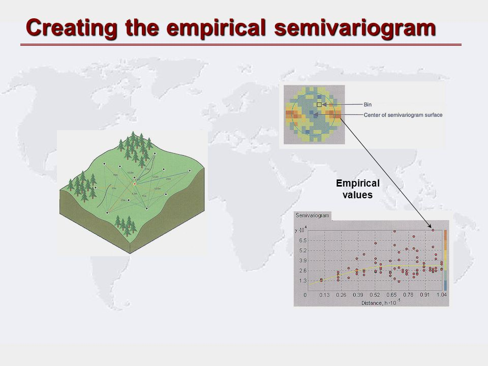 Creating the empirical semivariogram