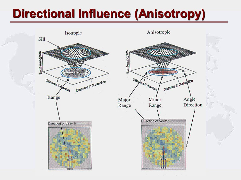 Directional Influence (Anisotropy)