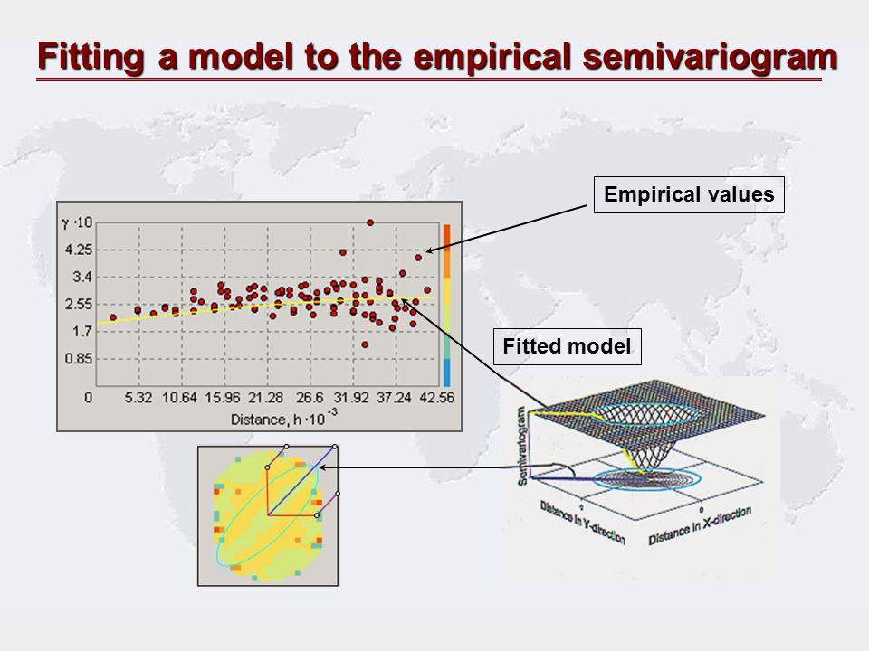 Fitting a model to the empirical semivariogram
