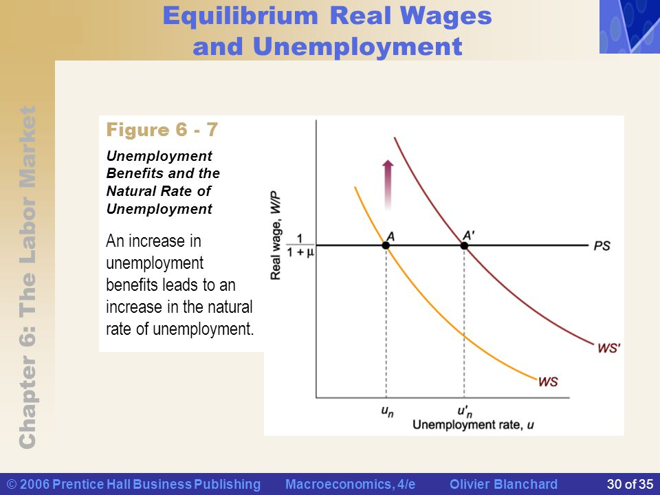 the four possible relationships between real wages and unemployment Average earnings of uk workers are now no higher than they were in february 2006, official figures reveal.