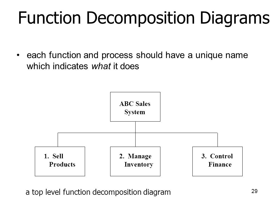 Functional Decomposition Diagram Examples Context Diagram Visio