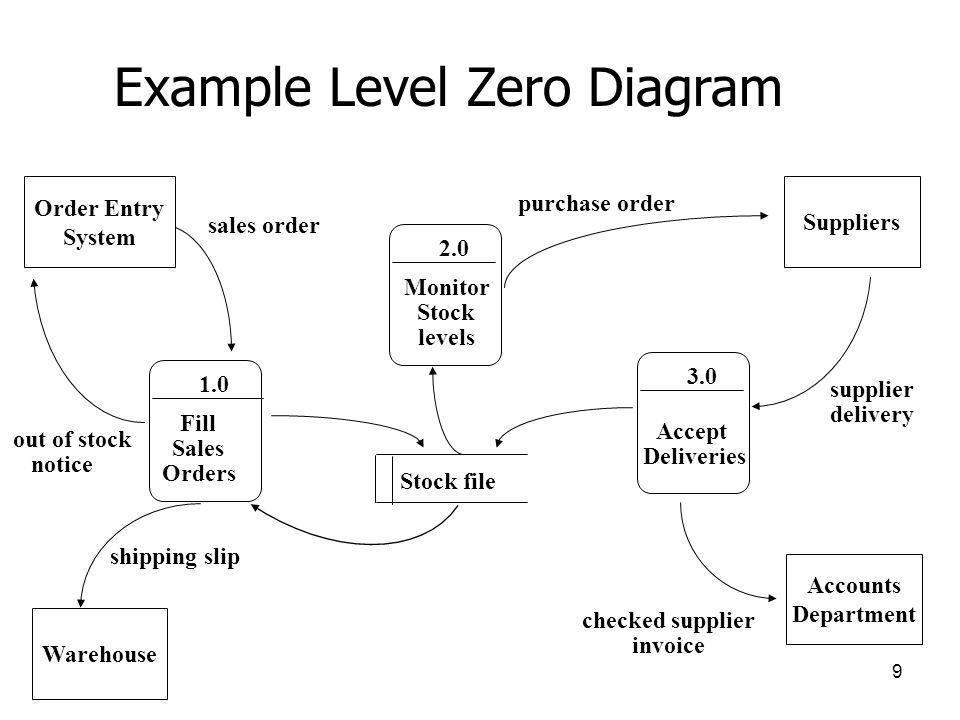 Ims1001 information systems 1 cse information systems 1 ppt example level zero diagram ccuart Choice Image