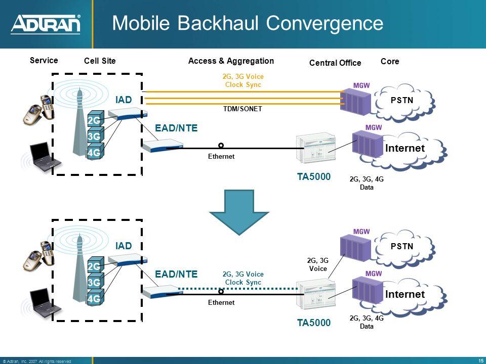 mobile backhaul convergence