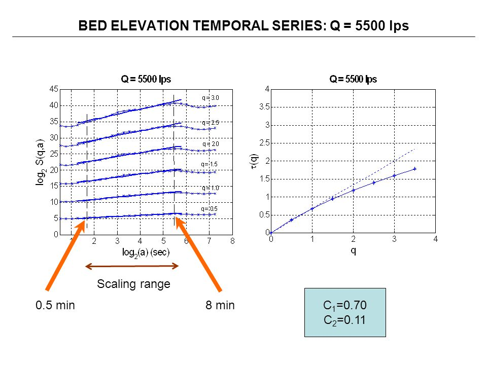BED ELEVATION TEMPORAL SERIES: Q = 5500 lps