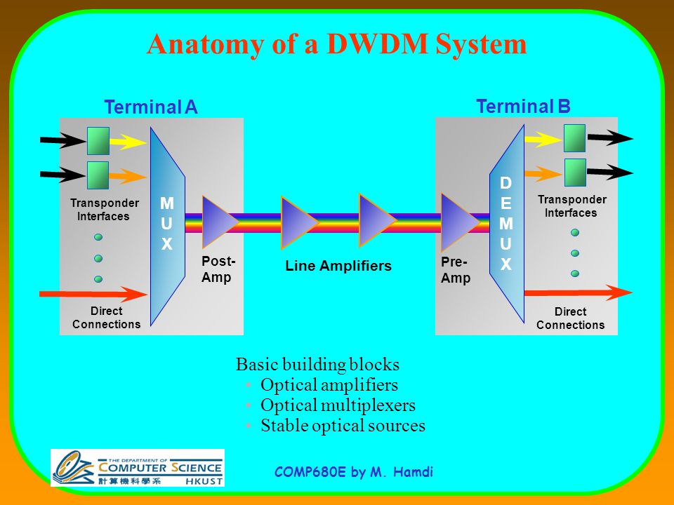 Switching Architectures For Optical Networks Ppt Download