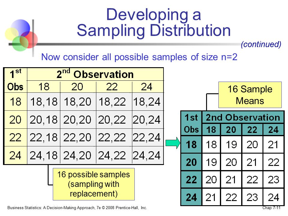 Now consider all possible samples of size n=2