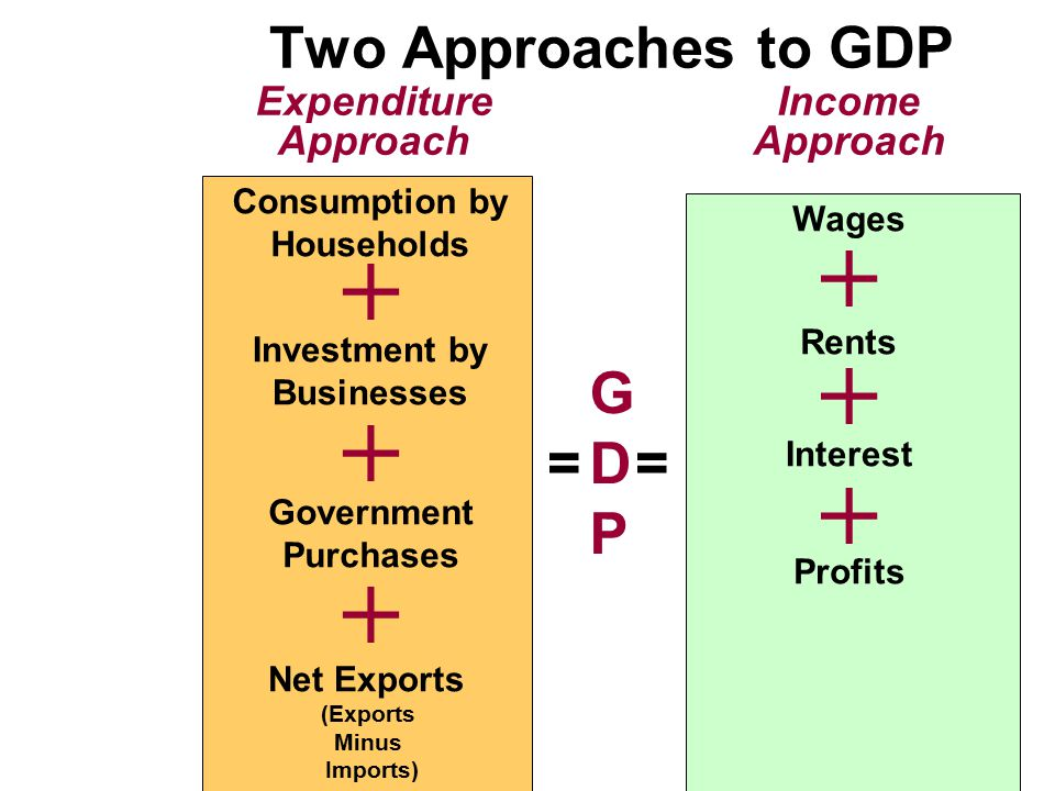 Two Approaches to GDP G D P = = Expenditure Approach