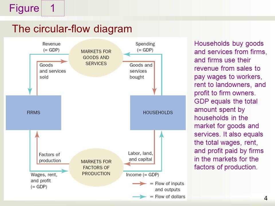 Circular flow diagram ekonomi ppt diy wiring diagrams measuring a nation s income ppt video online download rh slideplayer com circular flow diagram examples ccuart Gallery