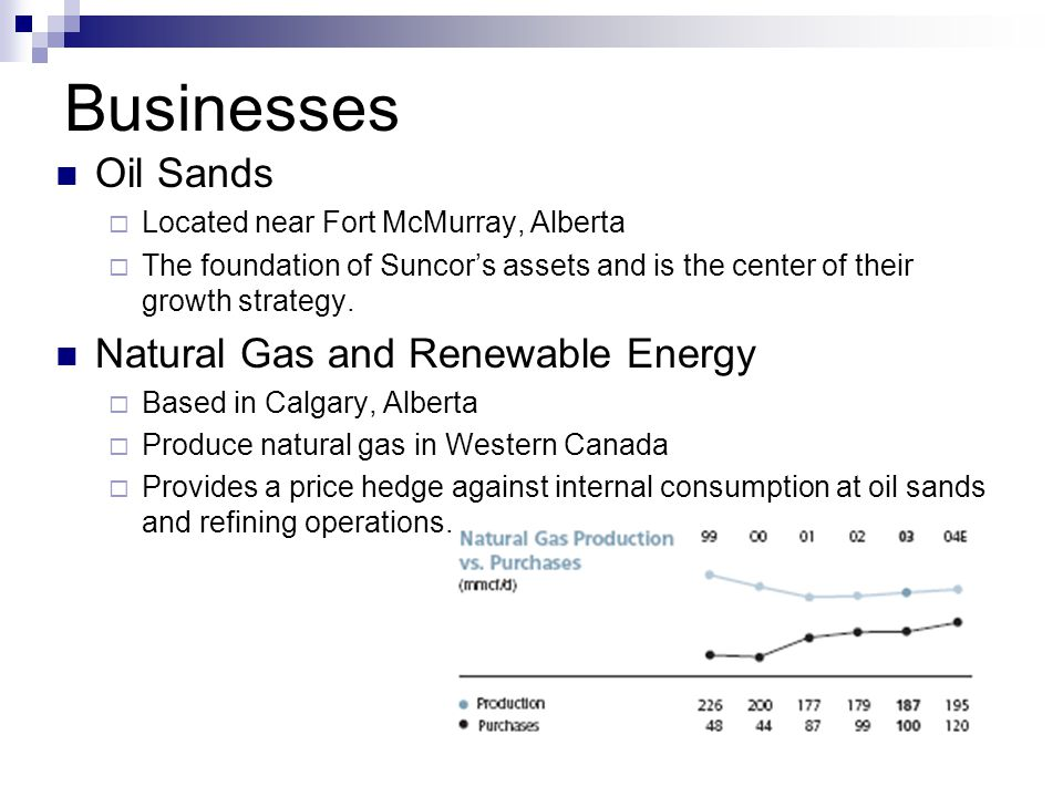 Canadian Oil And Gas Industry Ppt Download