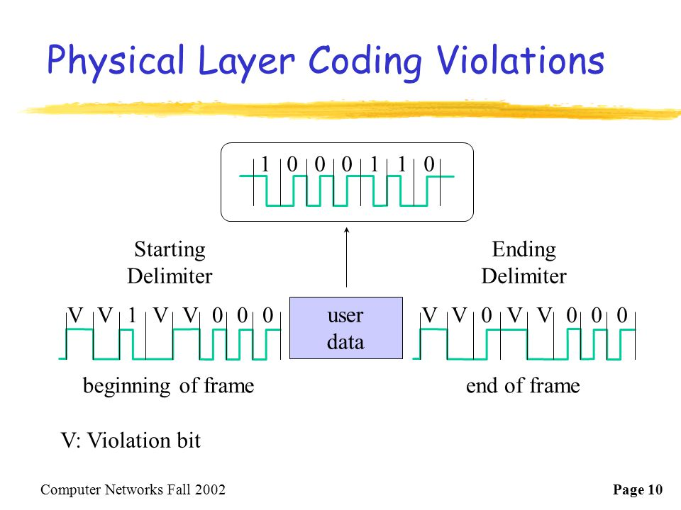 Physical Layer Coding Violations